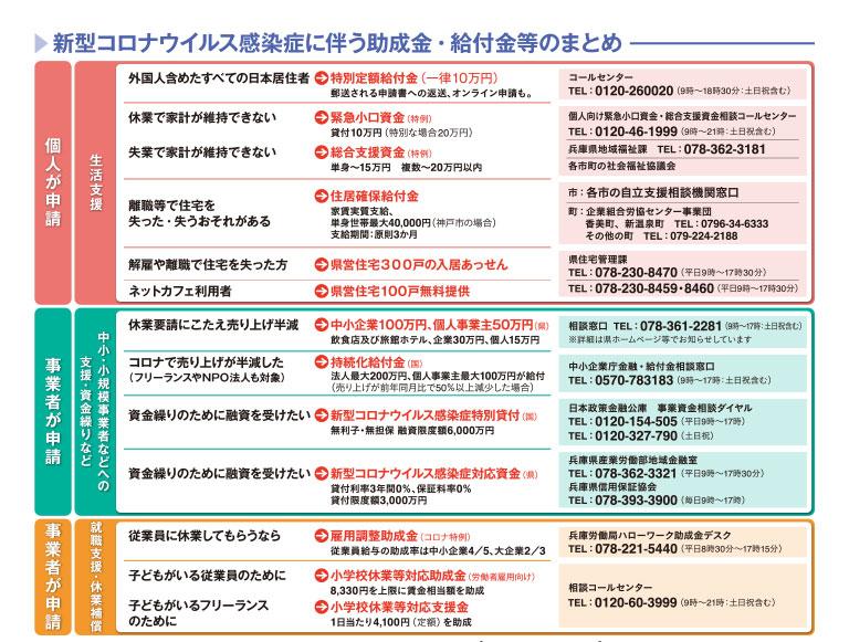 兵庫県と国の給付、支援、助成、融資制度などの一覧